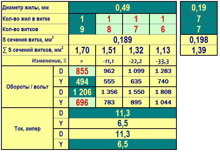 сечения равна 0,198 мм2.